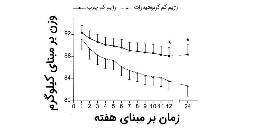 نمودار مقایسه رژیم کم کربوهیدرات و کم چرب